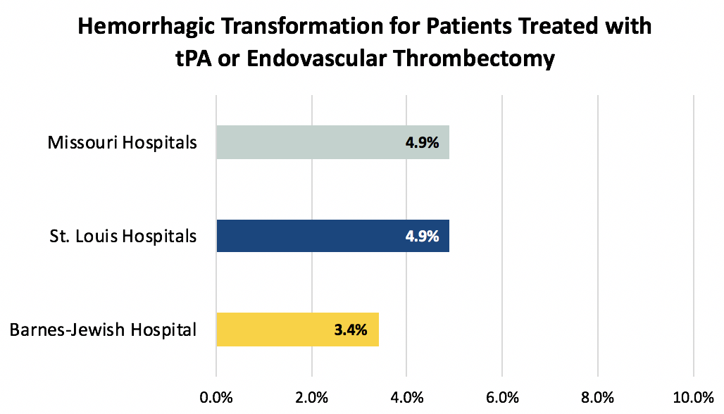 Hemorrhagic Transformation for Patients Treated with tPA or Endovascular Thrombectomy